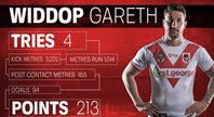 2018 review: Gareth Widdop